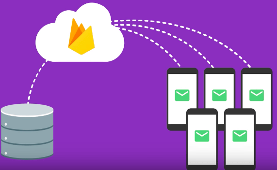 Firebase Cloud Messaging (FCM)